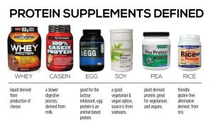casein vs whey for weight loss